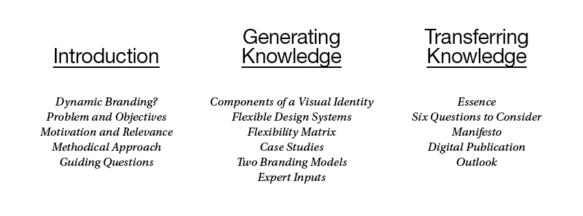 Master thesis on branding
